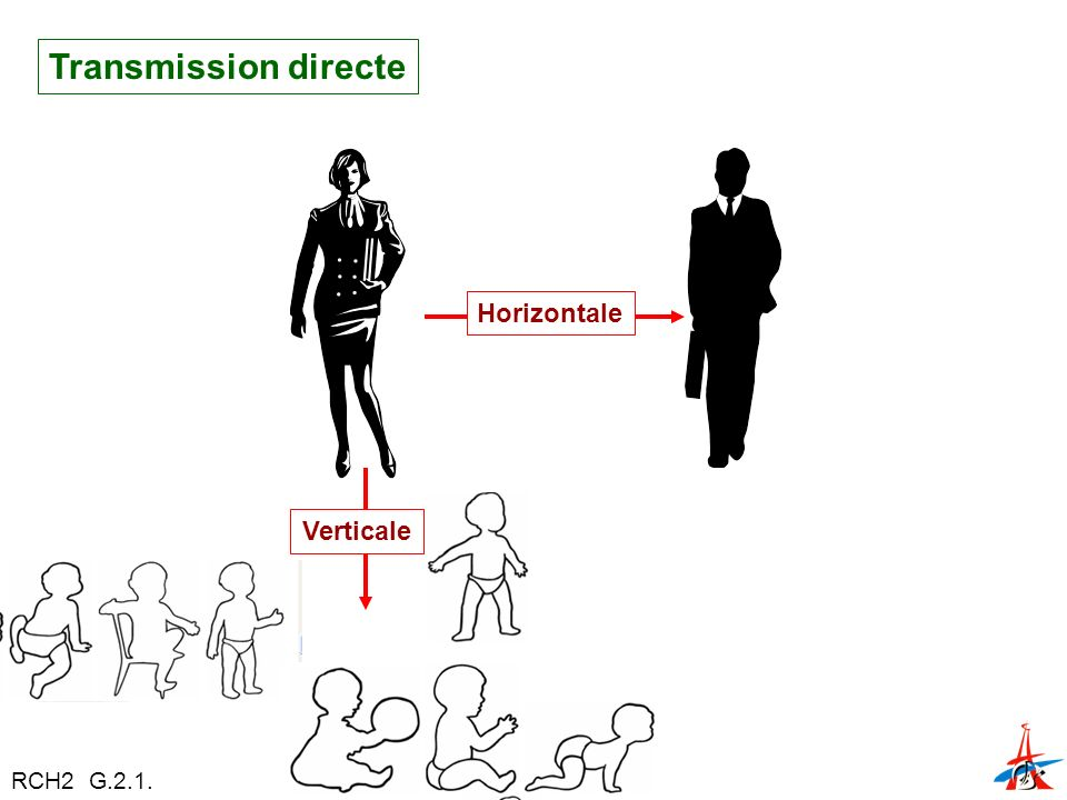 Transmission directe Horizontale Verticale RCH2 G.2.1.