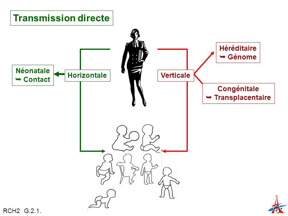 Transmission directe HorizontaleVerticale Héréditaire Génome Congénitale Transplacentaire Néonatale Contact RCH2 G.2.1.