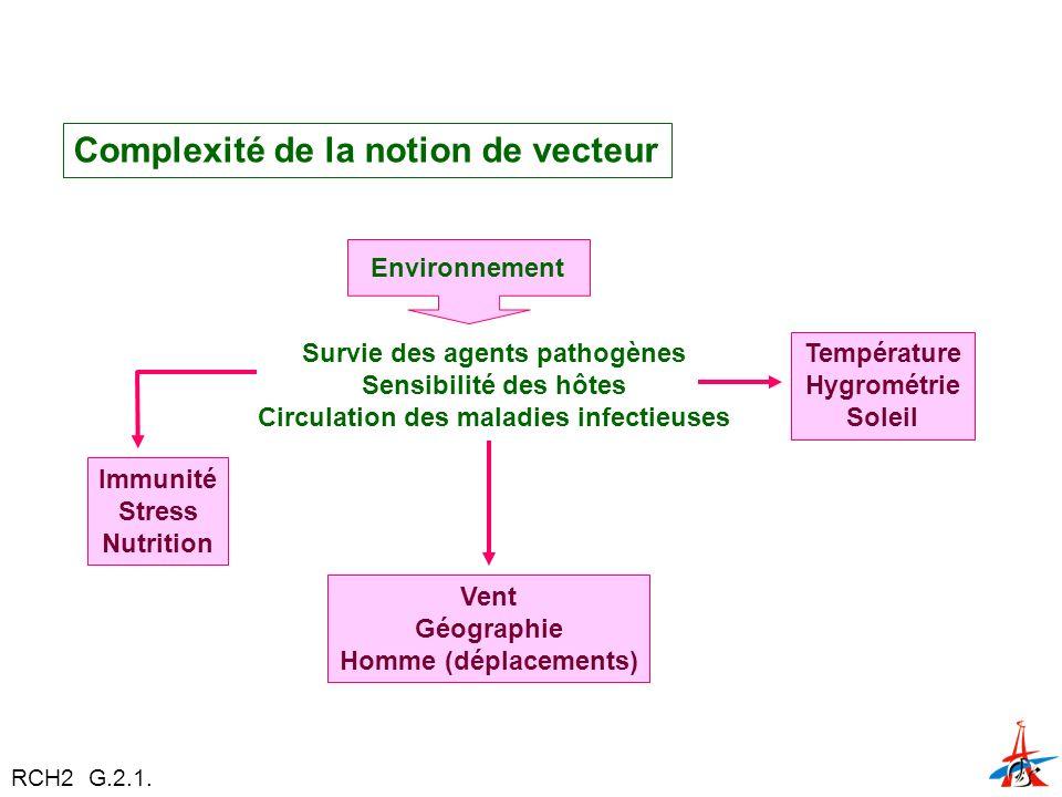 Complexité de la notion de vecteur Immunité Stress Nutrition Environnement Survie des agents pathogènes Sensibilité des hôtes Circulation des maladies