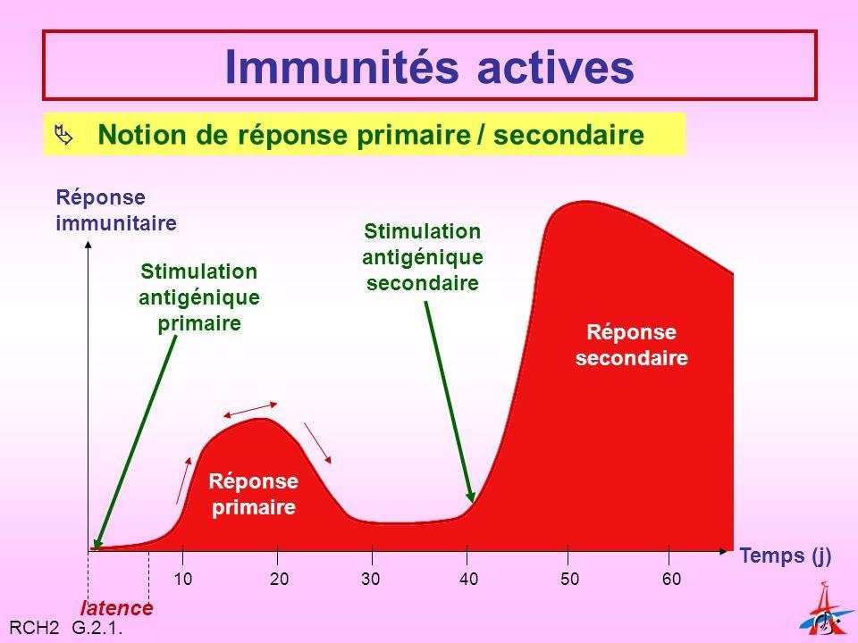 Immunités actives Notion de réponse primaire / secondaire Réponse immunitaire Temps (j) Stimulation antigénique primaire Stimulation antigénique secondaire Réponse primaire Réponse secondaire latence 10 2030405060 RCH2 G.2.1.