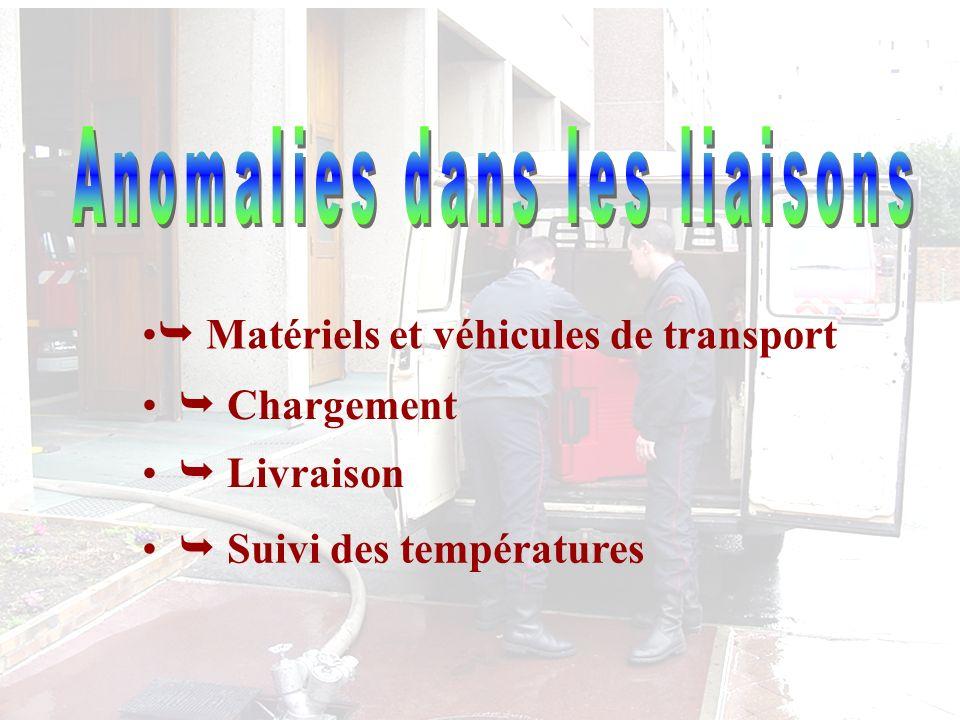 Matériels et véhicules de transport Chargement Livraison Suivi des températures