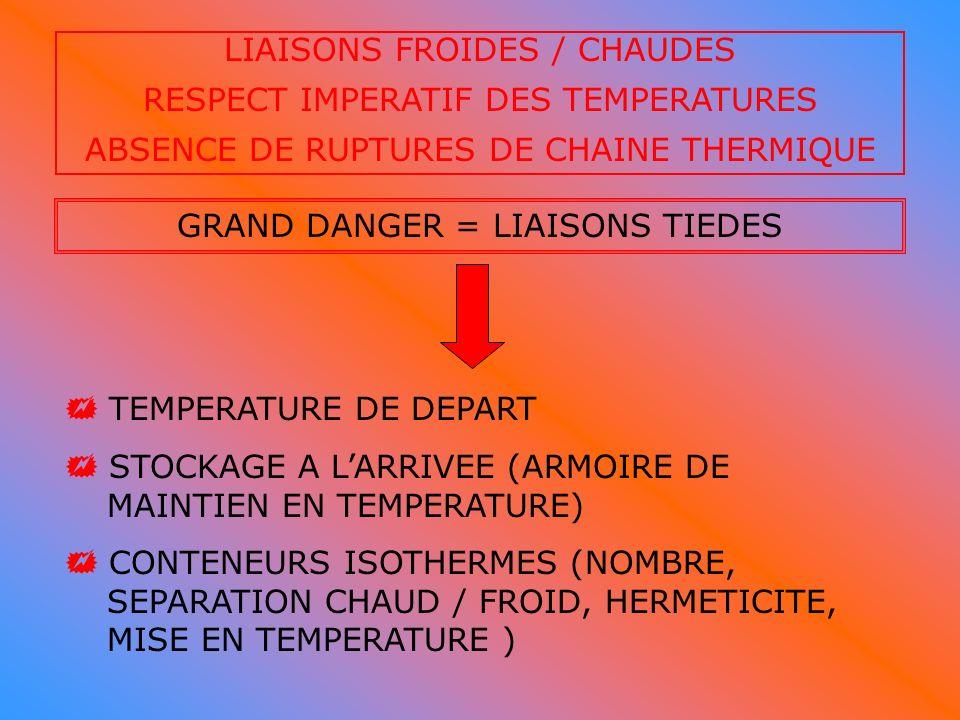 LIAISONS FROIDES / CHAUDES RESPECT IMPERATIF DES TEMPERATURES ABSENCE DE RUPTURES DE CHAINE THERMIQUE GRAND DANGER = LIAISONS TIEDES TEMPERATURE DE DE