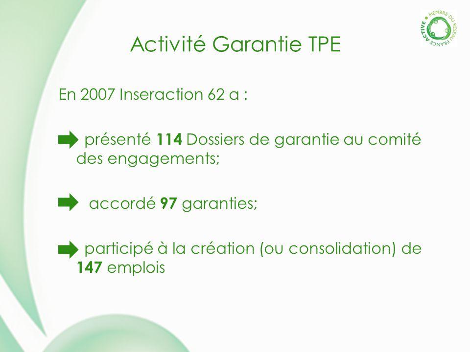 Activité Garantie TPE En 2007 Inseraction 62 a : présenté 114 Dossiers de garantie au comité des engagements; accordé 97 garanties; participé à la création (ou consolidation) de 147 emplois