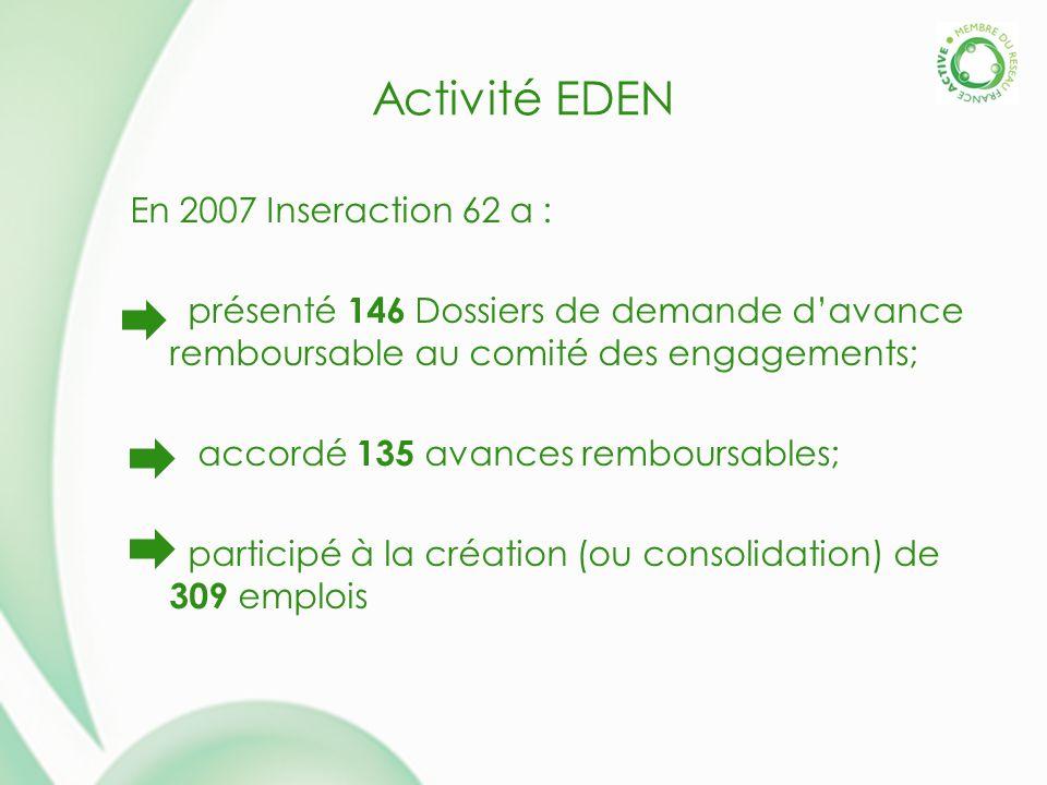 Activité EDEN En 2007 Inseraction 62 a : présenté 146 Dossiers de demande davance remboursable au comité des engagements; accordé 135 avances remboursables; participé à la création (ou consolidation) de 309 emplois