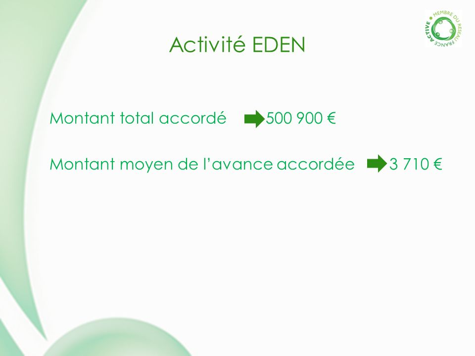 Activité EDEN Montant total accordé 500 900 Montant moyen de lavance accordée 3 710