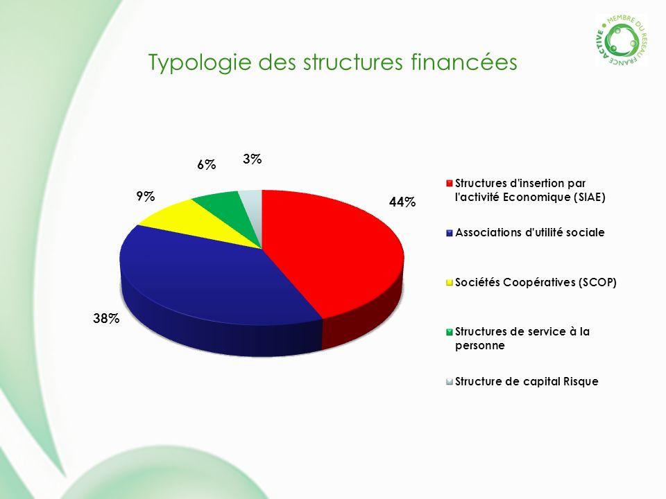 Typologie des structures financées