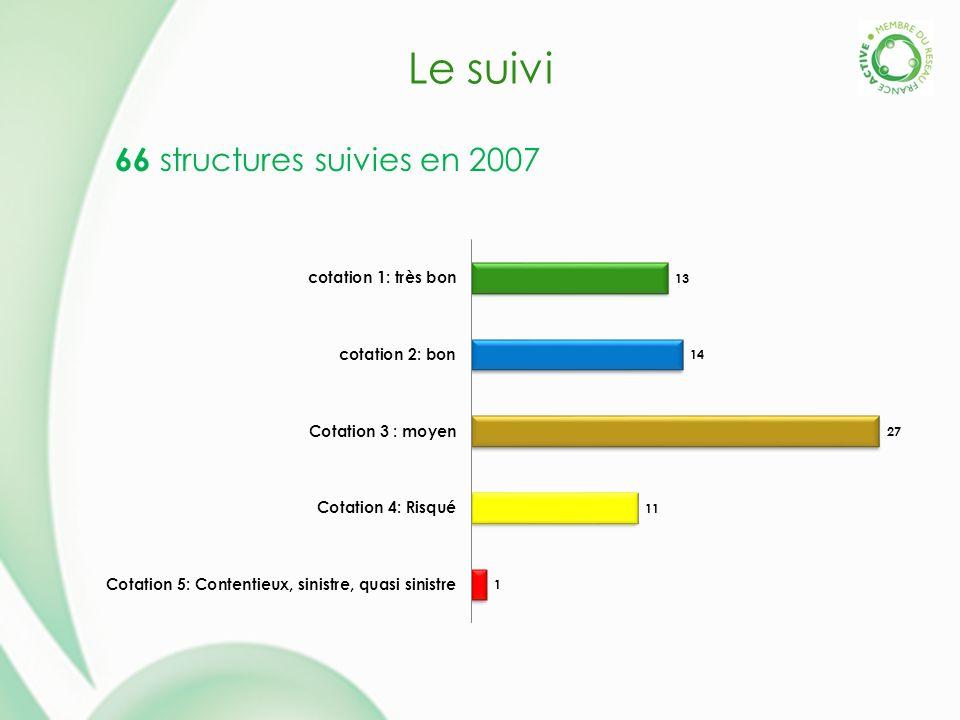 Le suivi 66 structures suivies en 2007