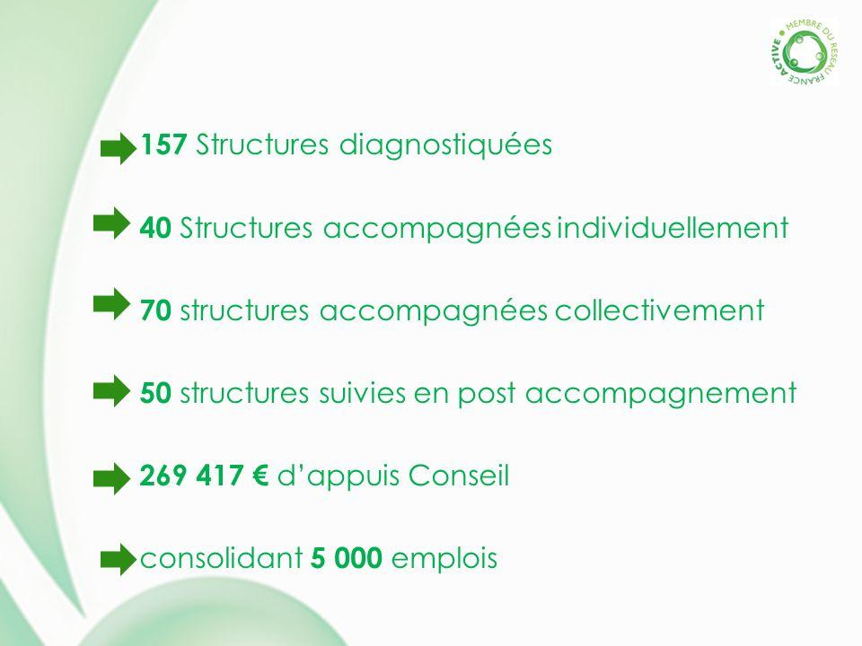 157 Structures diagnostiquées 40 Structures accompagnées individuellement 70 structures accompagnées collectivement 50 structures suivies en post accompagnement 269 417 dappuis Conseil consolidant 5 000 emplois