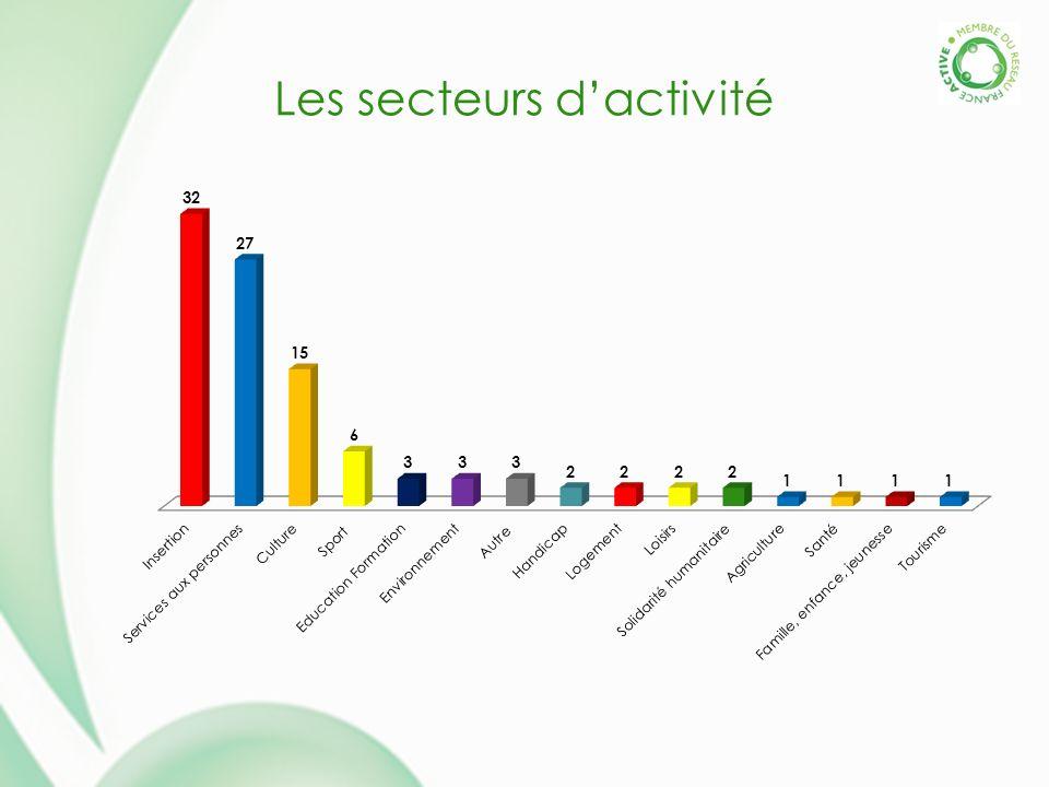 Les secteurs dactivité