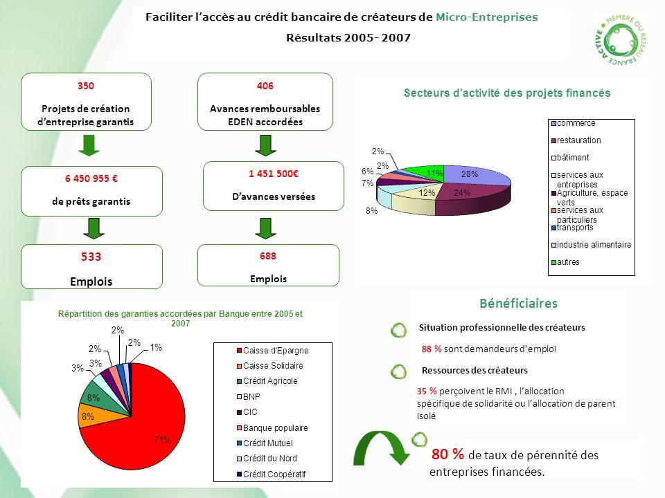 Faciliter laccès au crédit bancaire de créateurs de Micro-Entreprises Résultats 2005- 2007 350 Projets de création dentreprise garantis 6 450 955 de p