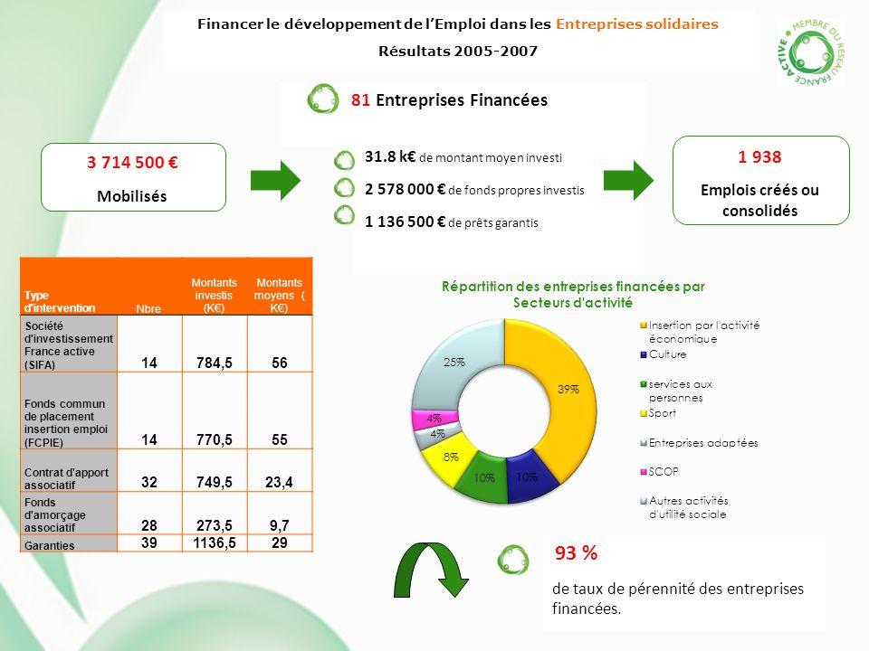 Financer le développement de lEmploi dans les Entreprises solidaires Résultats 2005-2007 81 Entreprises Financées 3 714 500 Mobilisés Type d'intervent