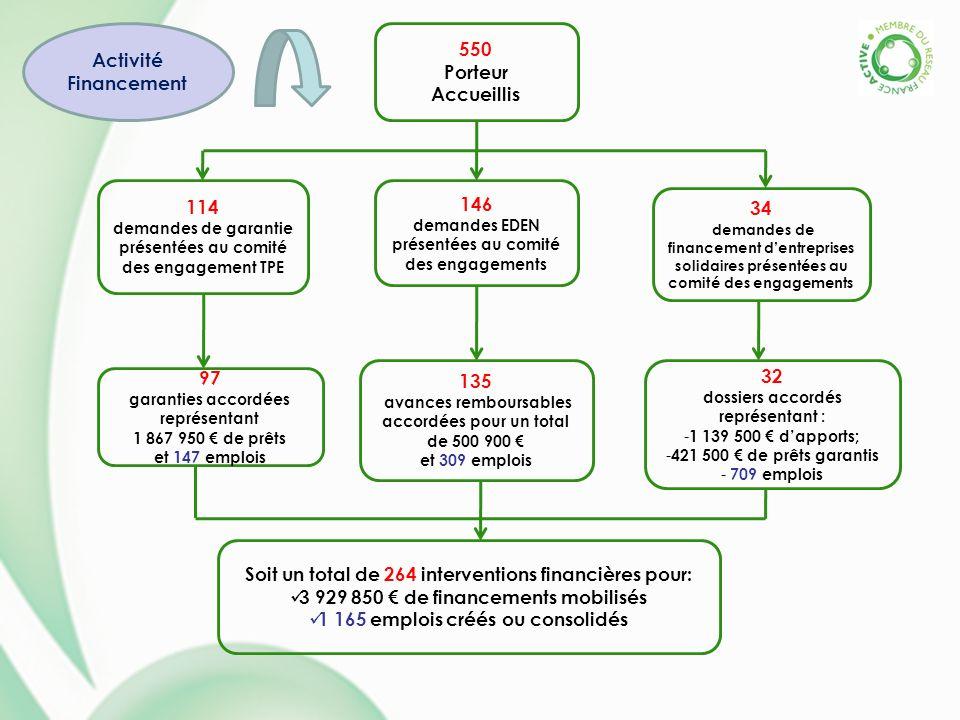 550 Porteur Accueillis 114 demandes de garantie présentées au comité des engagement TPE 146 demandes EDEN présentées au comité des engagements 34 dema