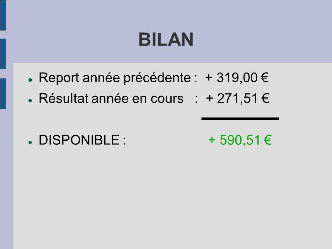 BILAN Report année précédente : + 319,00 Résultat année en cours : + 271,51 DISPONIBLE : + 590,51