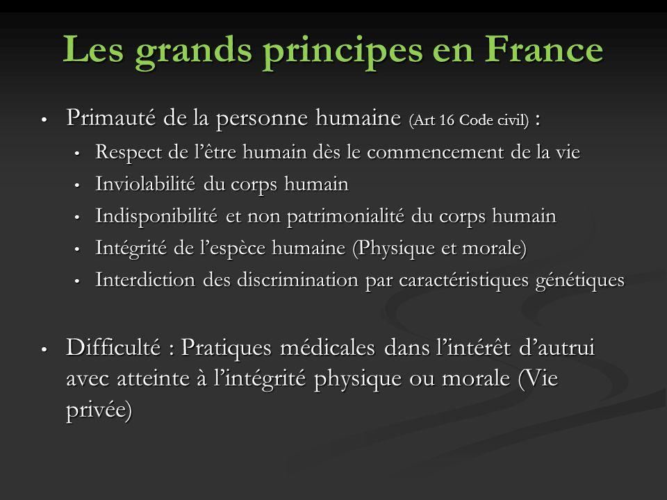 Les grands principes en France Primauté de la personne humaine (Art 16 Code civil) : Primauté de la personne humaine (Art 16 Code civil) : Respect de
