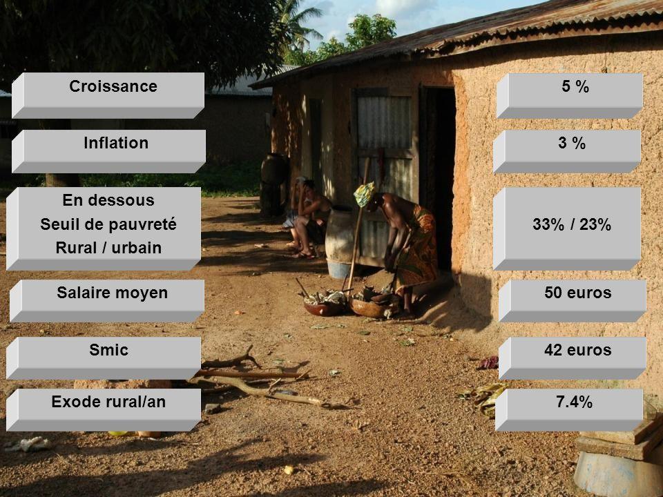 50 eurosSalaire moyen 33% / 23% En dessous Seuil de pauvreté Rural / urbain 3 % Inflation 42 eurosSmic 5 %Croissance 7.4%Exode rural/an