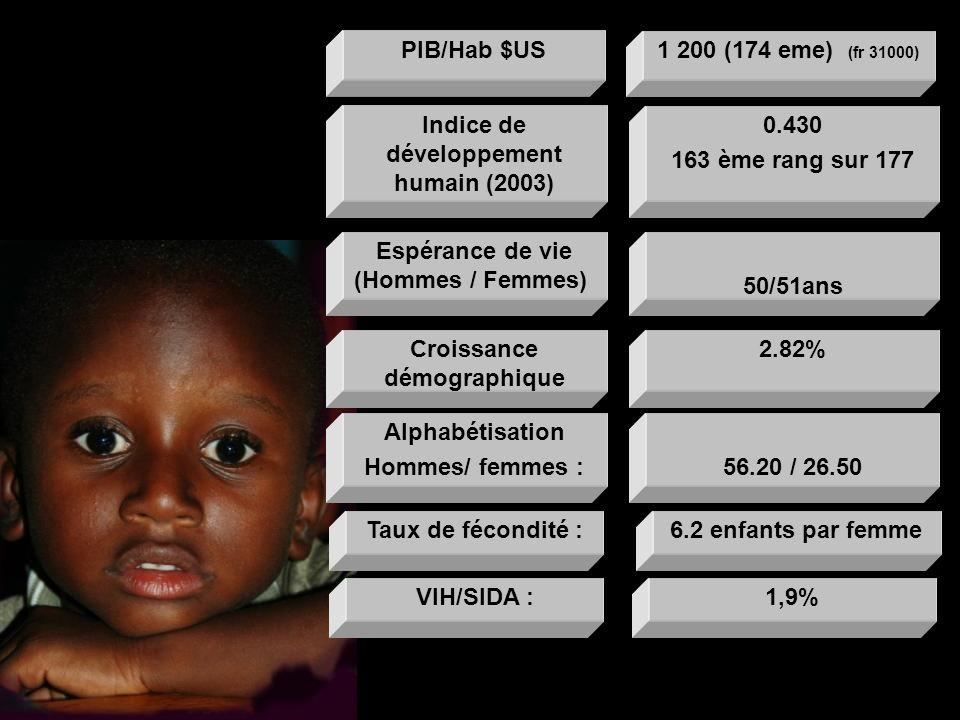 2.82%Croissance démographique 0.430 163 ème rang sur 177 Indice de développement humain (2003) 50/51ans Espérance de vie (Hommes / Femmes) 6.2 enfants