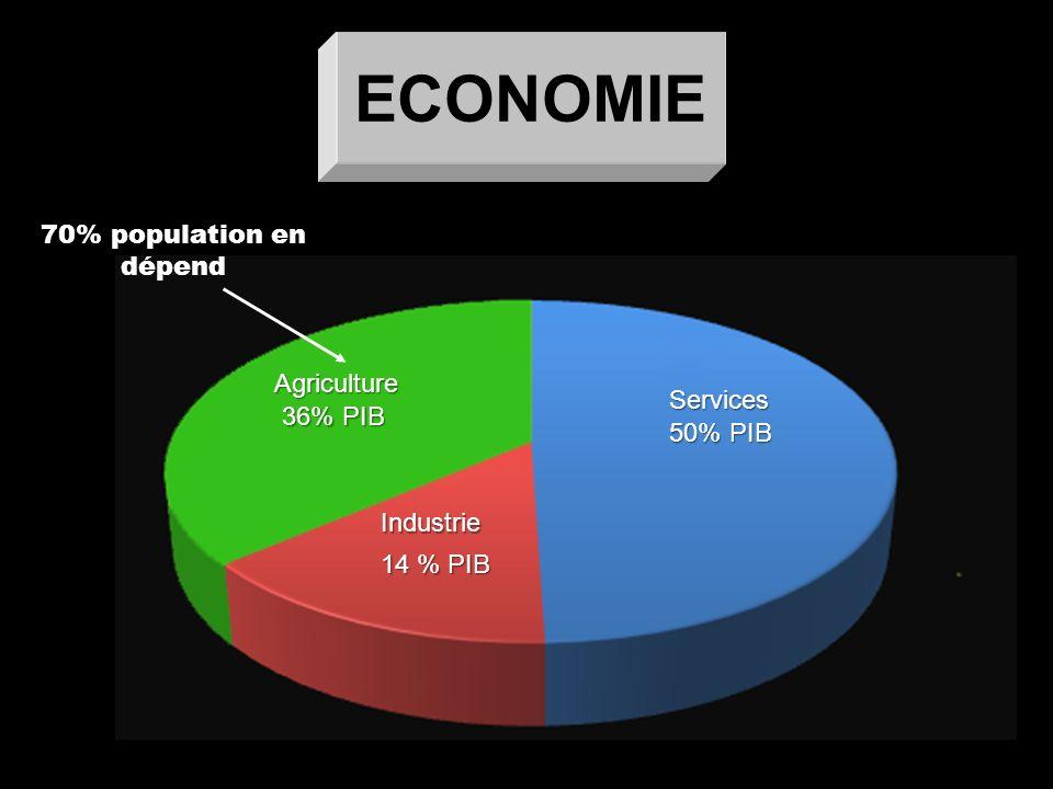 70% population en dépend ECONOMIE 14 % PIB 36% PIB 50% PIB Agriculture Industrie Services