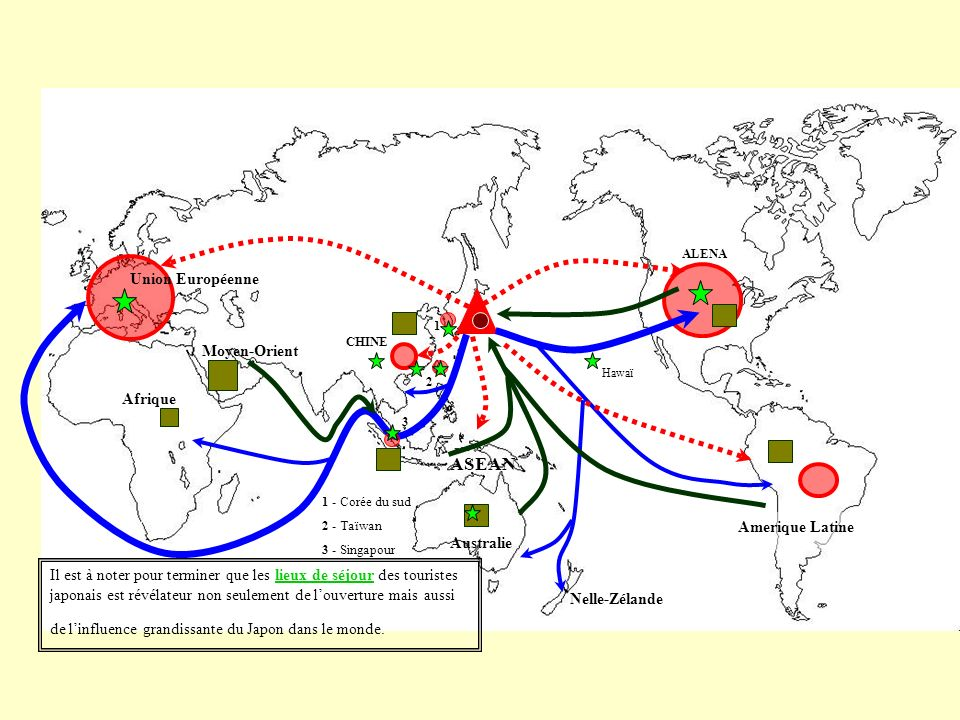 ALENA Amerique Latine Nelle-Zélande Australie ASEAN CHINE Moyen-Orient Union Européenne 1 1 - Corée du sud 2 - Taïwan 3 - Singapour 2 3 Il est à noter pour terminer que les lieux de séjour des touristes japonais est révélateur non seulement de louverture mais aussi de linfluence grandissante du Japon dans le monde.