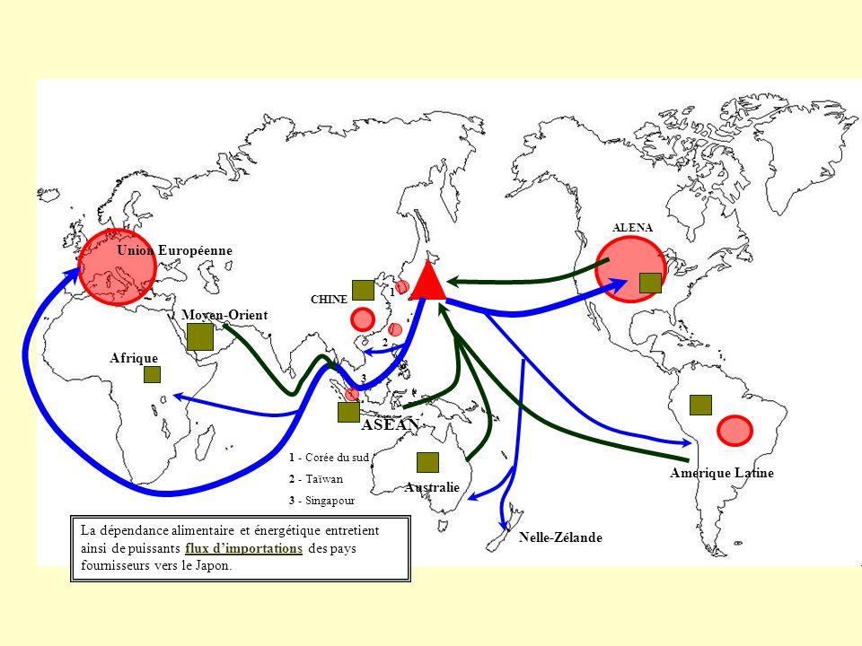 La dépendance alimentaire et énergétique entretient ainsi de puissants flux dimportations des pays fournisseurs vers le Japon.