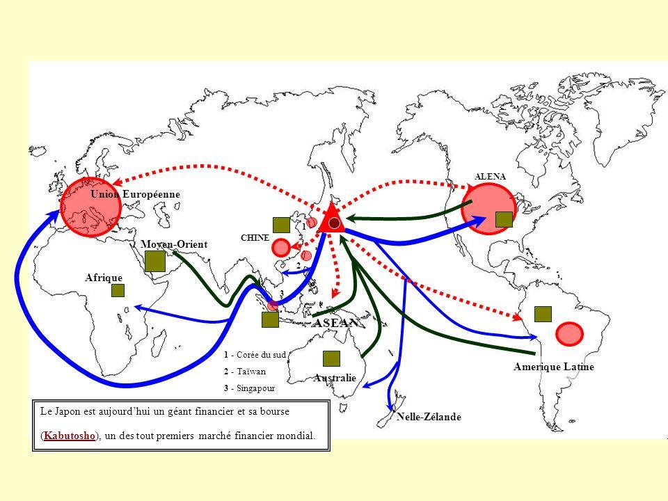 ALENA Amerique Latine Nelle-Zélande Australie ASEAN CHINE Moyen-Orient Union Européenne 1 1 - Corée du sud 2 - Taïwan 3 - Singapour 2 3 Le Japon est aujourdhui un géant financier et sa bourse (Kabutosho), un des tout premiers marché financier mondial.