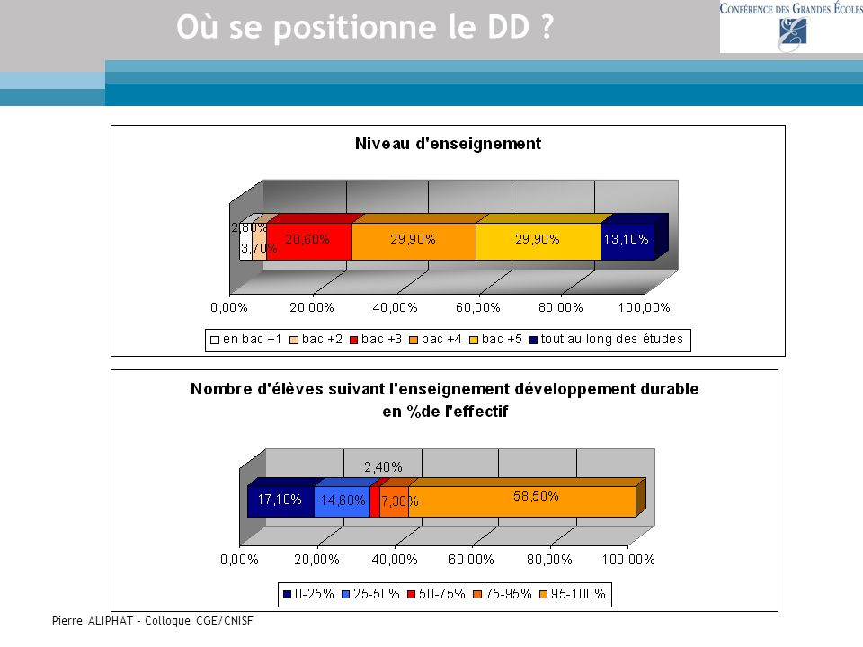 Pierre ALIPHAT – Colloque CGE/CNISF Où se positionne le DD ?