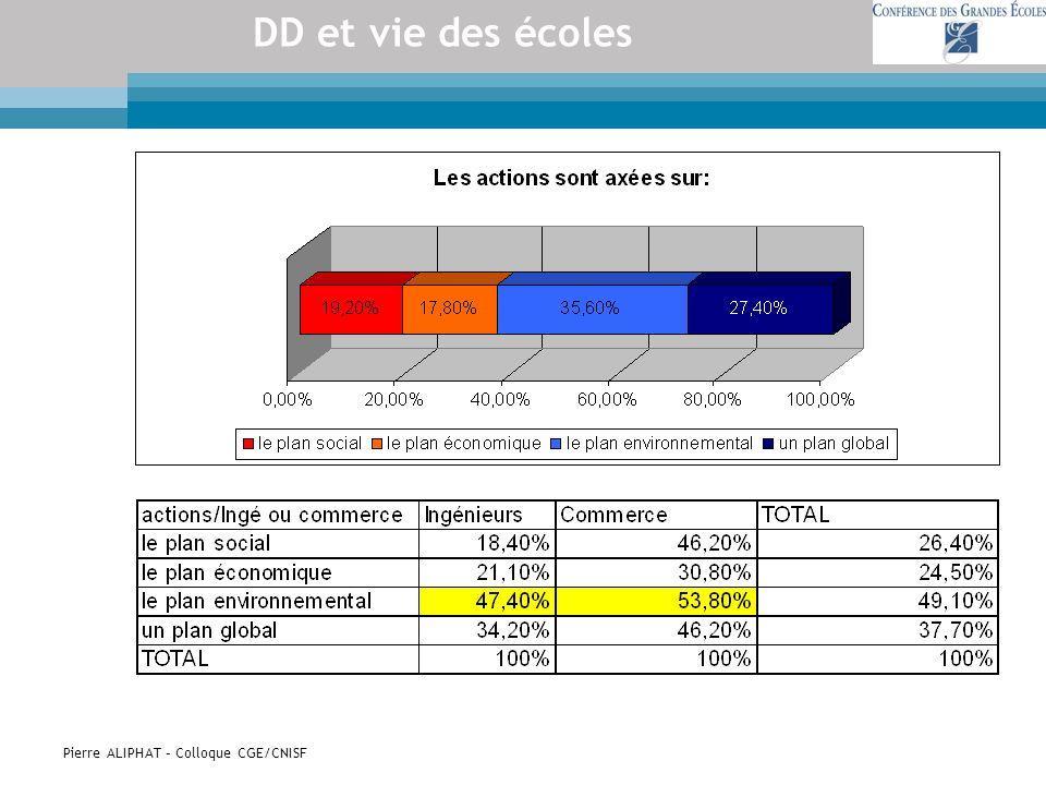 Pierre ALIPHAT – Colloque CGE/CNISF DD et vie des écoles