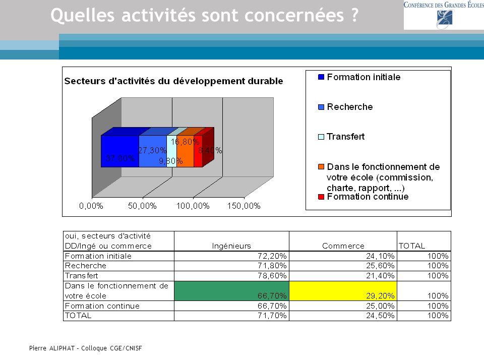 Pierre ALIPHAT – Colloque CGE/CNISF Quelles activités sont concernées ?
