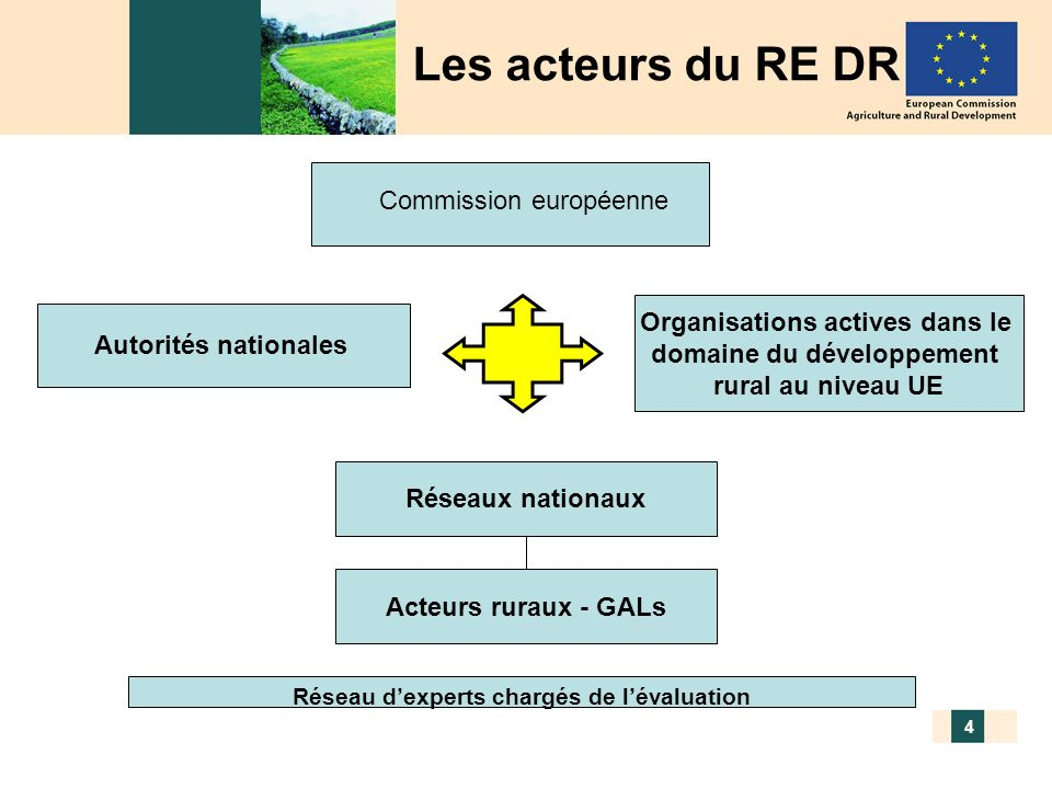 GALs français – 20/11/2009 5 Quel est linstrument opérationnel de ce réseau.