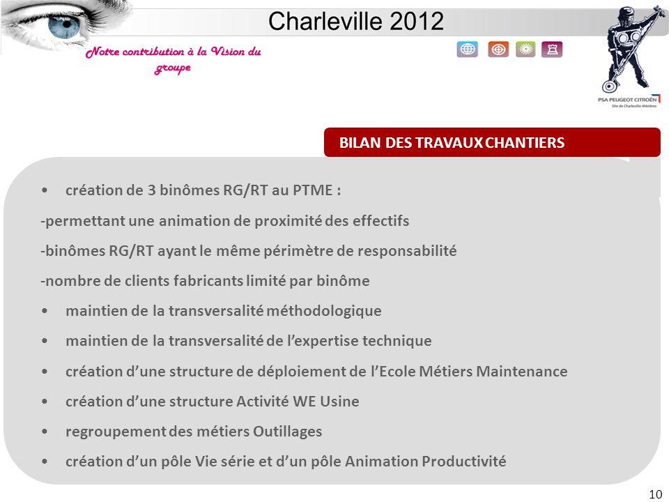 Site de Charleville 10 création de 3 binômes RG/RT au PTME : -permettant une animation de proximité des effectifs -binômes RG/RT ayant le même périmèt