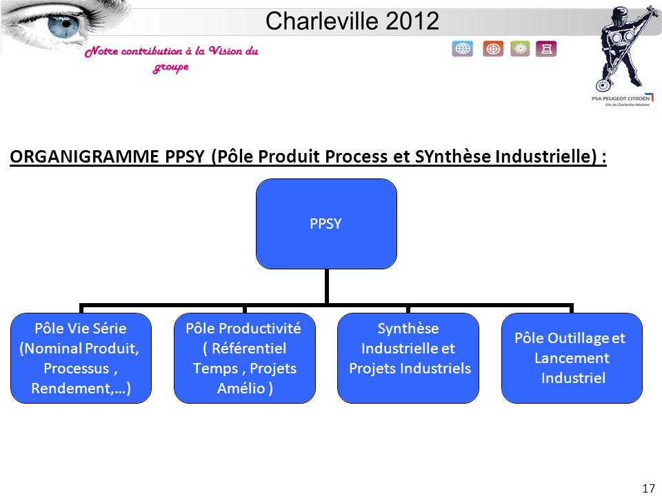 Site de Charleville 17 ORGANIGRAMME PPSY (Pôle Produit Process et SYnthèse Industrielle) : PPSY Pôle Vie Série (Nominal Produit, Processus, Rendement,