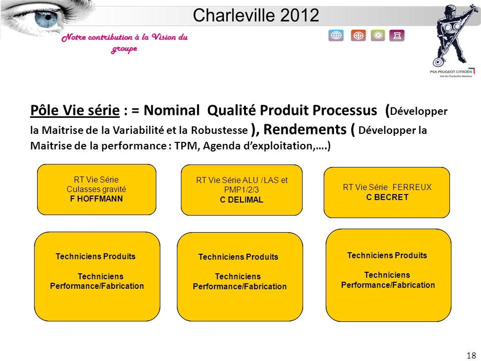 Site de Charleville 18 Pôle Vie série : = Nominal Qualité Produit Processus ( Développer la Maitrise de la Variabilité et la Robustesse ), Rendements