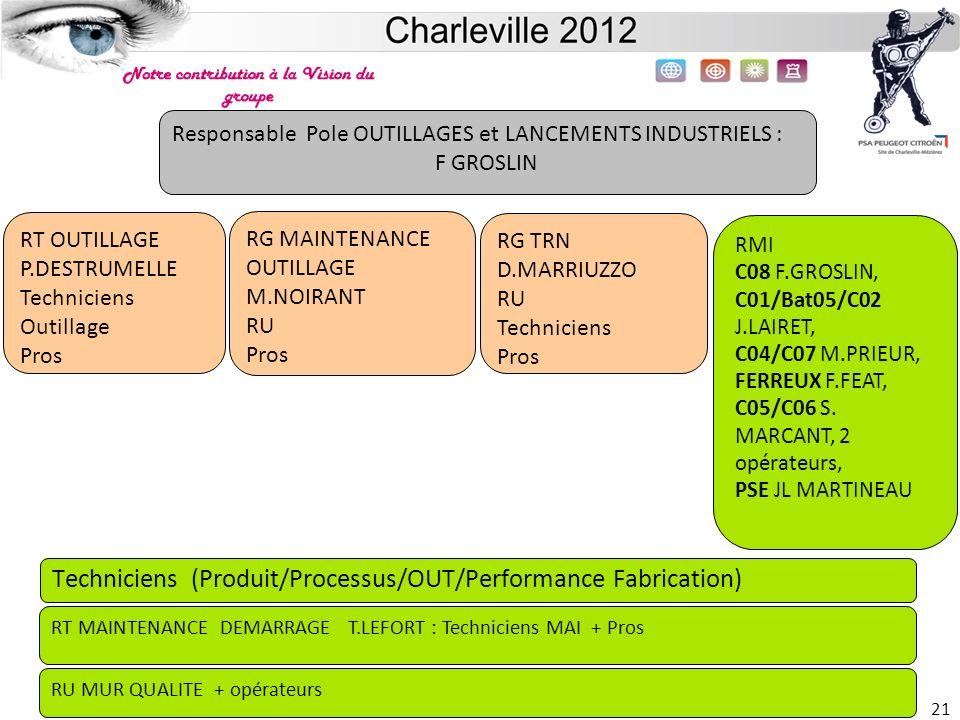 Site de Charleville 21 Responsable Pole OUTILLAGES et LANCEMENTS INDUSTRIELS : F GROSLIN RT OUTILLAGE P.DESTRUMELLE Techniciens Outillage Pros RG MAIN