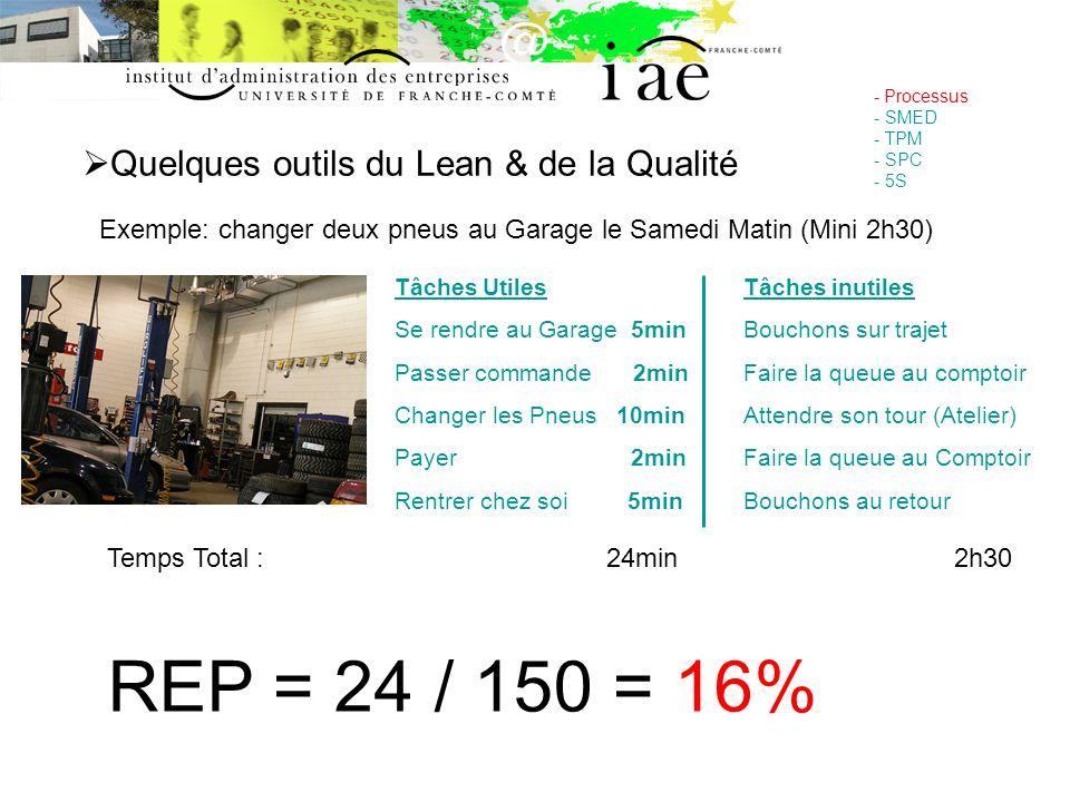 Quelques outils du Lean & de la Qualité - Processus - SMED - TPM - SPC - 5S Exemple: changer deux pneus au Garage le Samedi Matin (Mini 2h30) Tâches U