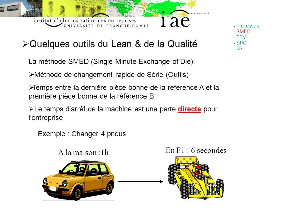 Quelques outils du Lean & de la Qualité - Processus - SMED - TPM - SPC - 5S La méthode SMED (Single Minute Exchange of Die): Méthode de changement rap