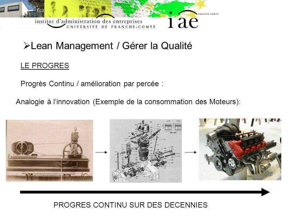Lean Management / Gérer la Qualité LE PROGRES Progrès Continu / amélioration par percée : Analogie à linnovation (Exemple de la consommation des Moteurs): Bond Technologique : percée