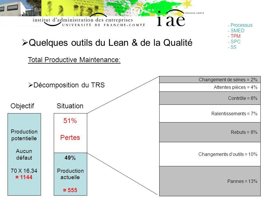 Quelques outils du Lean & de la Qualité - Processus - SMED - TPM - SPC - 5S Total Productive Maintenance: Décomposition du TRS Attentes pièces = 4% Ch