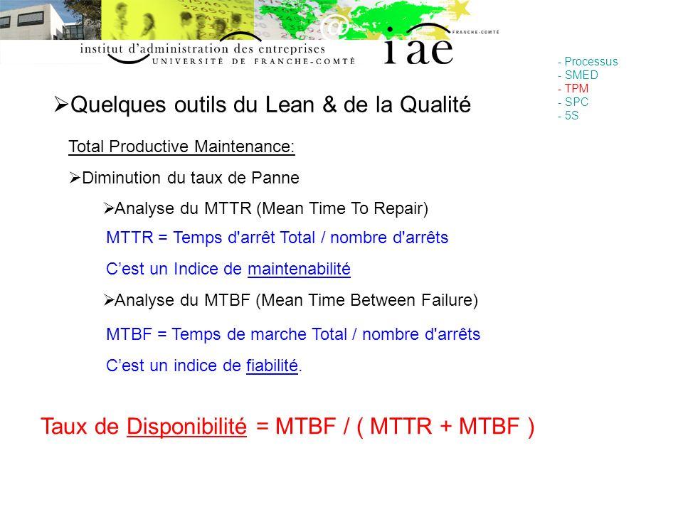 Quelques outils du Lean & de la Qualité - Processus - SMED - TPM - SPC - 5S Total Productive Maintenance: Diminution du taux de Panne Analyse du MTTR