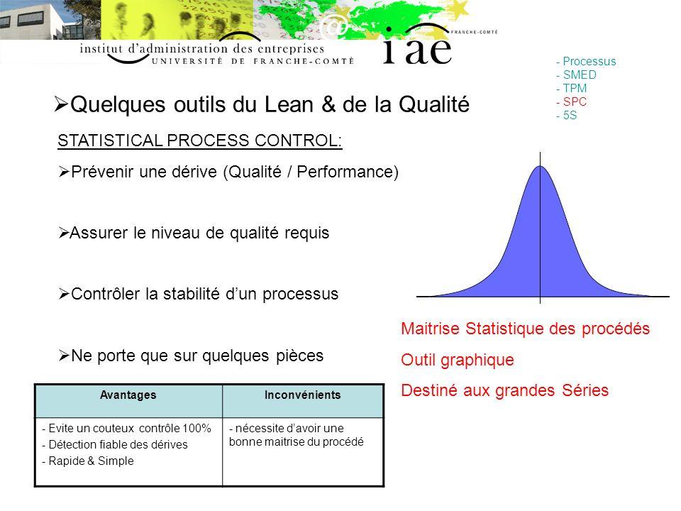 Quelques outils du Lean & de la Qualité - Processus - SMED - TPM - SPC - 5S STATISTICAL PROCESS CONTROL: Prévenir une dérive (Qualité / Performance) A