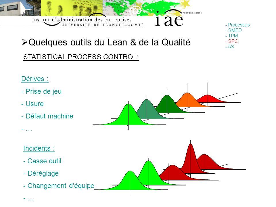 Quelques outils du Lean & de la Qualité - Processus - SMED - TPM - SPC - 5S STATISTICAL PROCESS CONTROL: Dérives : - Prise de jeu - Usure - Défaut mac