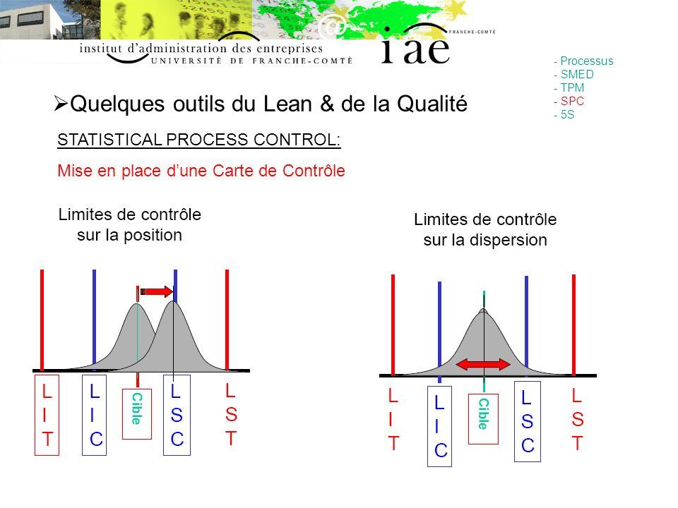 Quelques outils du Lean & de la Qualité - Processus - SMED - TPM - SPC - 5S STATISTICAL PROCESS CONTROL: Mise en place dune Carte de Contrôle