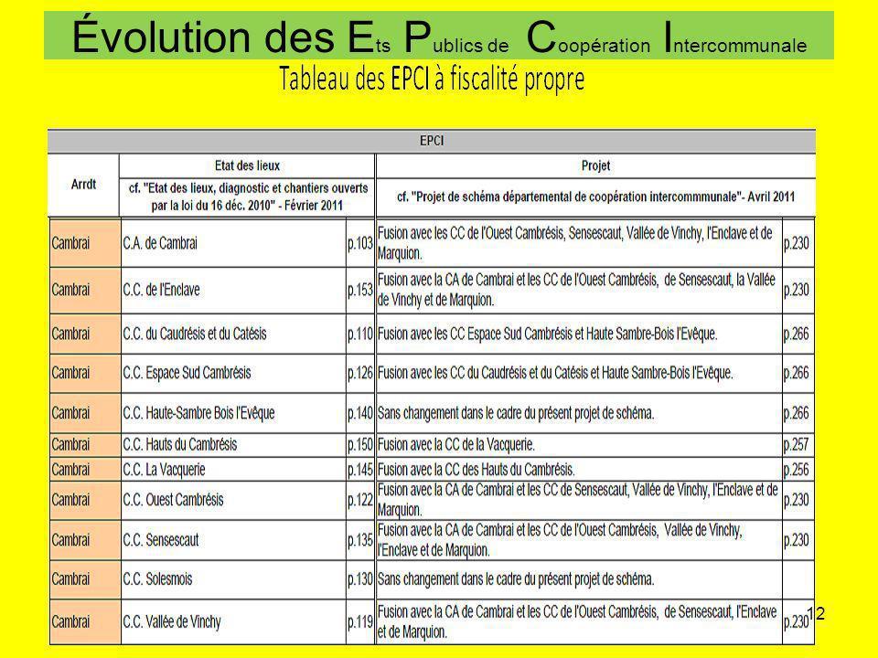 Évolution des E ts P ublics de C oopération I ntercommunale 12