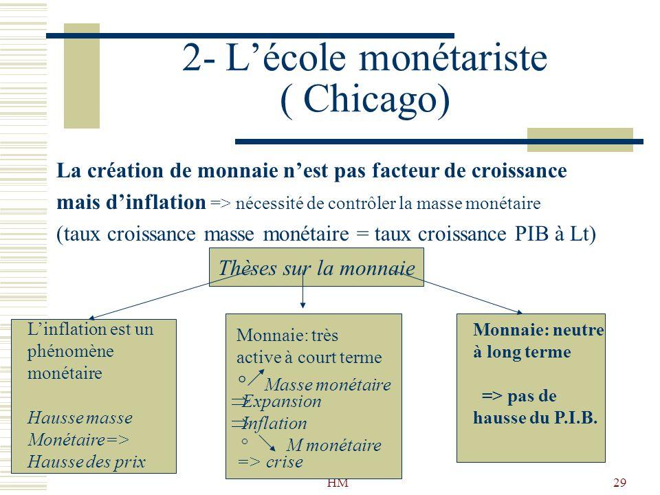 HM29 2- Lécole monétariste ( Chicago) La création de monnaie nest pas facteur de croissance mais dinflation => nécessité de contrôler la masse monétai