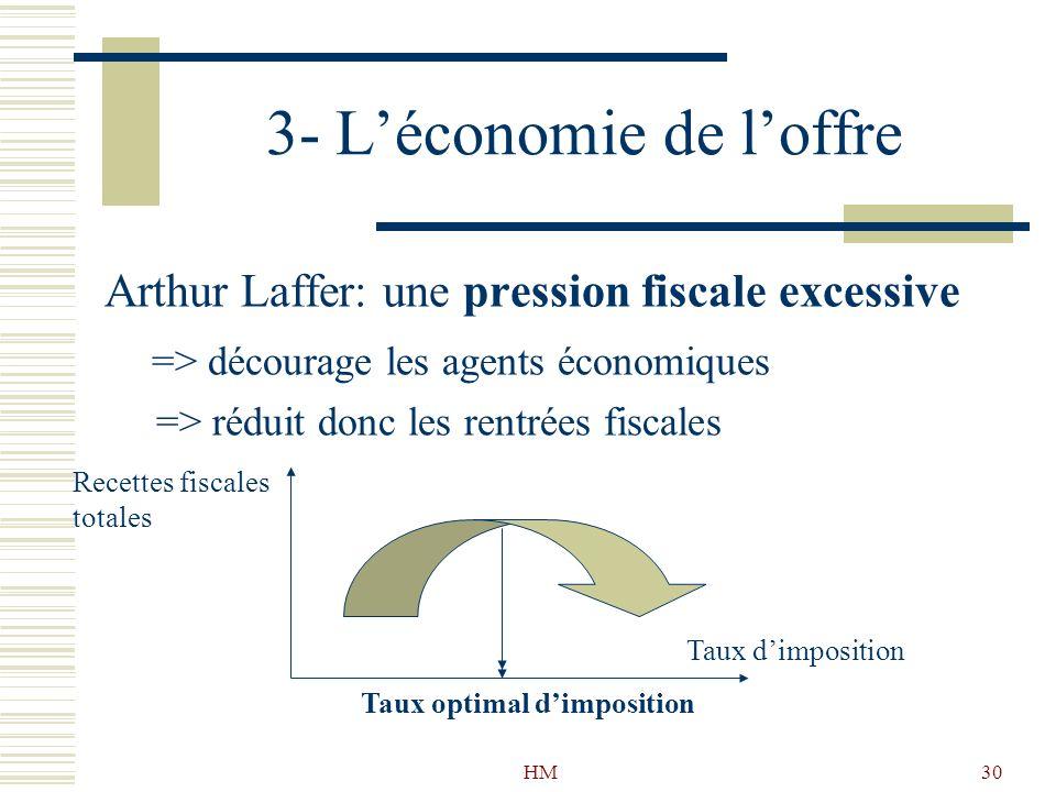 HM30 3- Léconomie de loffre Arthur Laffer: une pression fiscale excessive => décourage les agents économiques => réduit donc les rentrées fiscales Rec