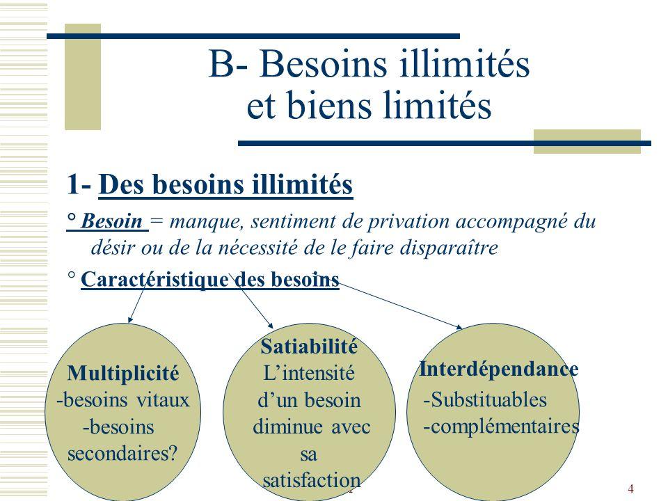 HM4 B- Besoins illimités et biens limités 1- Des besoins illimités ° Besoin = manque, sentiment de privation accompagné du désir ou de la nécessité de