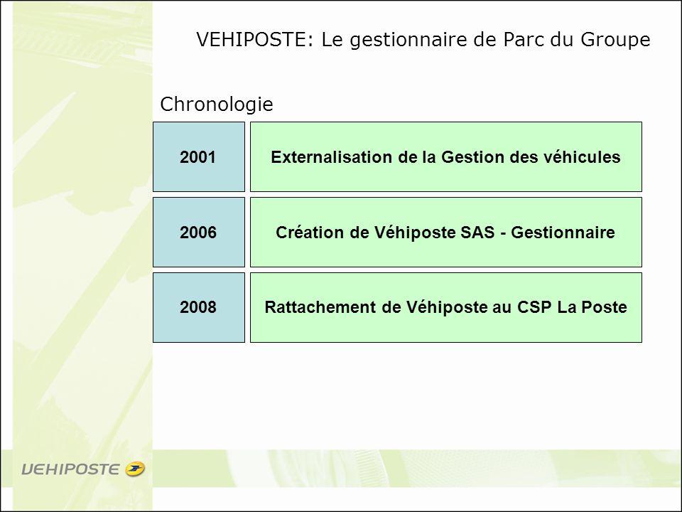 Chronologie VEHIPOSTE: Le gestionnaire de Parc du Groupe 2006Création de Véhiposte SAS - Gestionnaire 2008Rattachement de Véhiposte au CSP La Poste 20