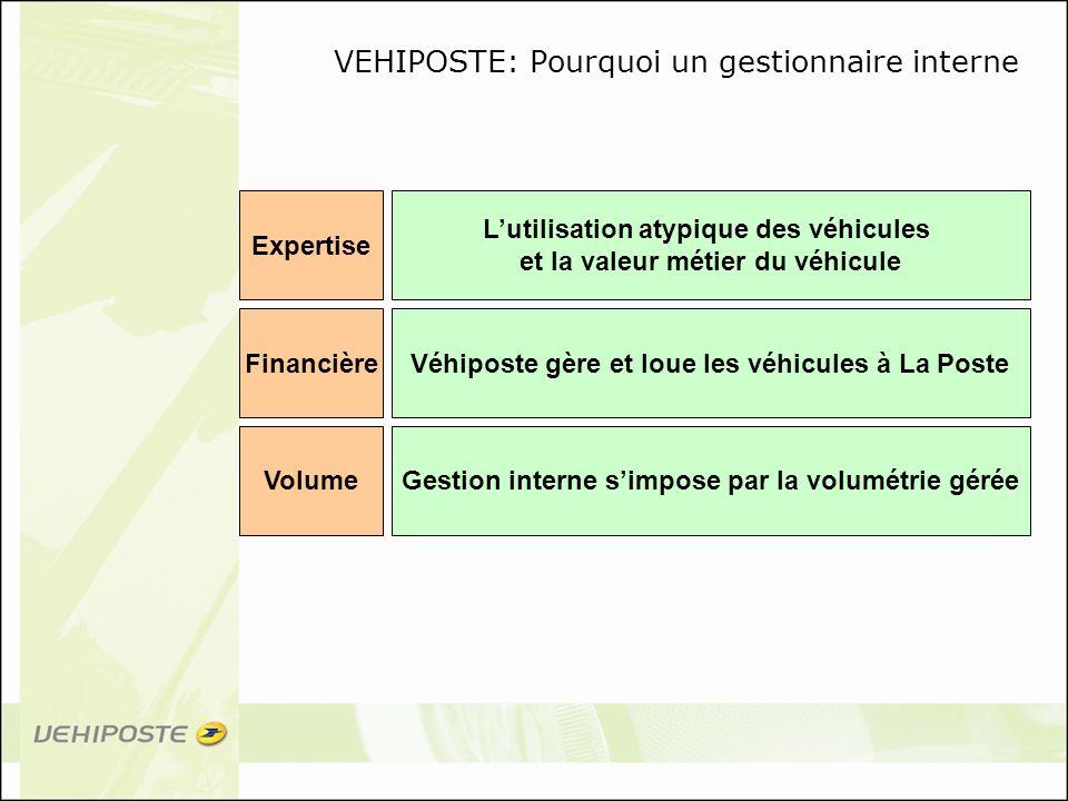 VEHIPOSTE: Pourquoi un gestionnaire interne FinancièreVéhiposte gère et loue les véhicules à La Poste VolumeGestion interne simpose par la volumétrie