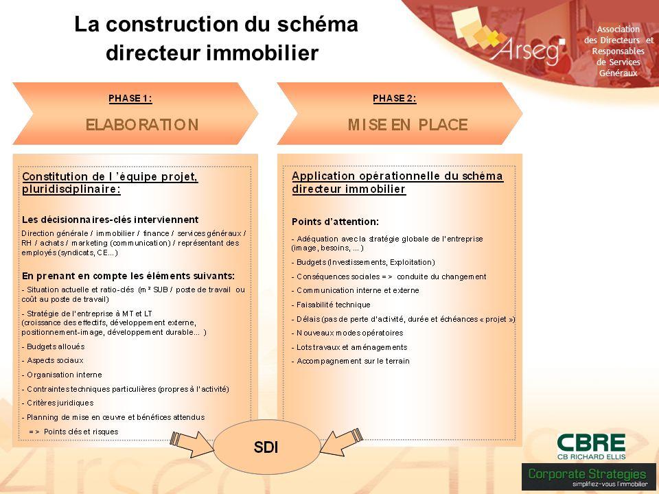 Association des Directeurs et Responsables de Services Généraux La construction du schéma directeur immobilier