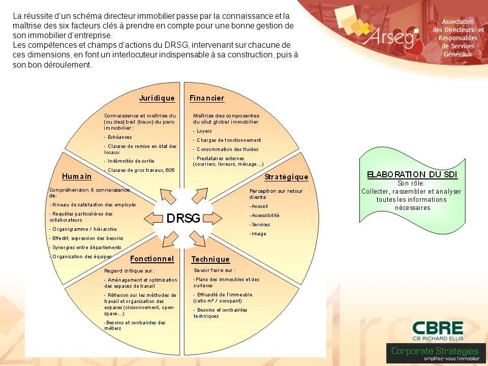 Association des Directeurs et Responsables de Services Généraux La réussite dun schéma directeur immobilier passe par la connaissance et la maîtrise d