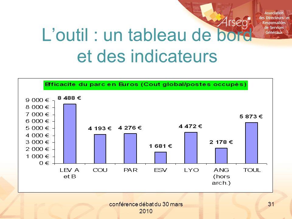 Association des Directeurs et Responsables de Services Généraux conférence débat du 30 mars 2010 31 Loutil : un tableau de bord et des indicateurs