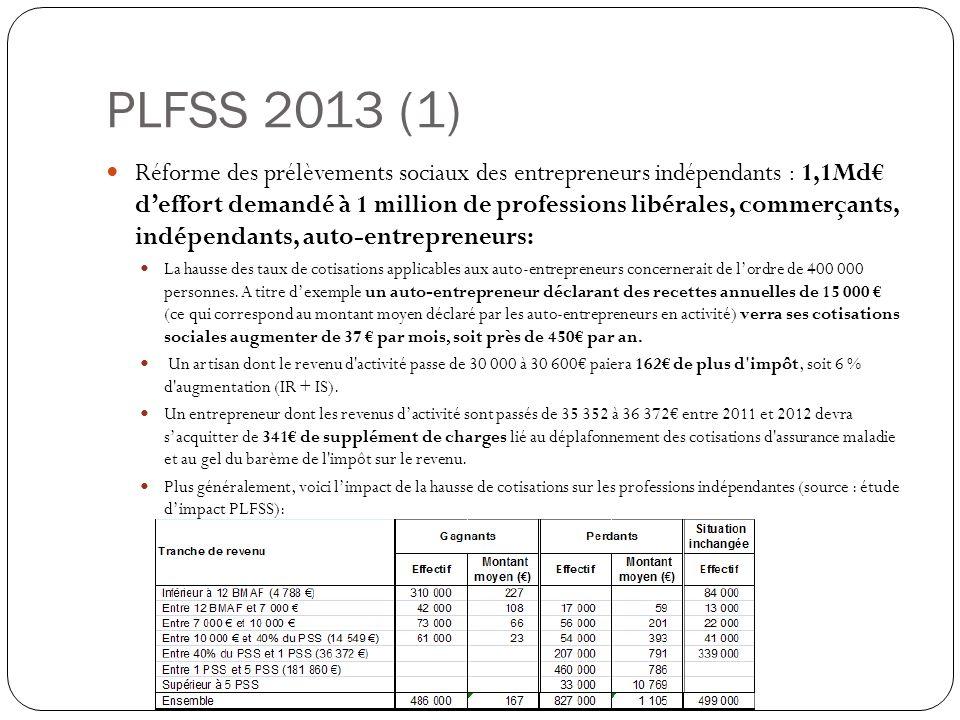 PLFSS 2013 (1) Réforme des prélèvements sociaux des entrepreneurs indépendants : 1,1Md deffort demandé à 1 million de professions libérales, commerçants, indépendants, auto-entrepreneurs: La hausse des taux de cotisations applicables aux auto-entrepreneurs concernerait de lordre de 400 000 personnes.